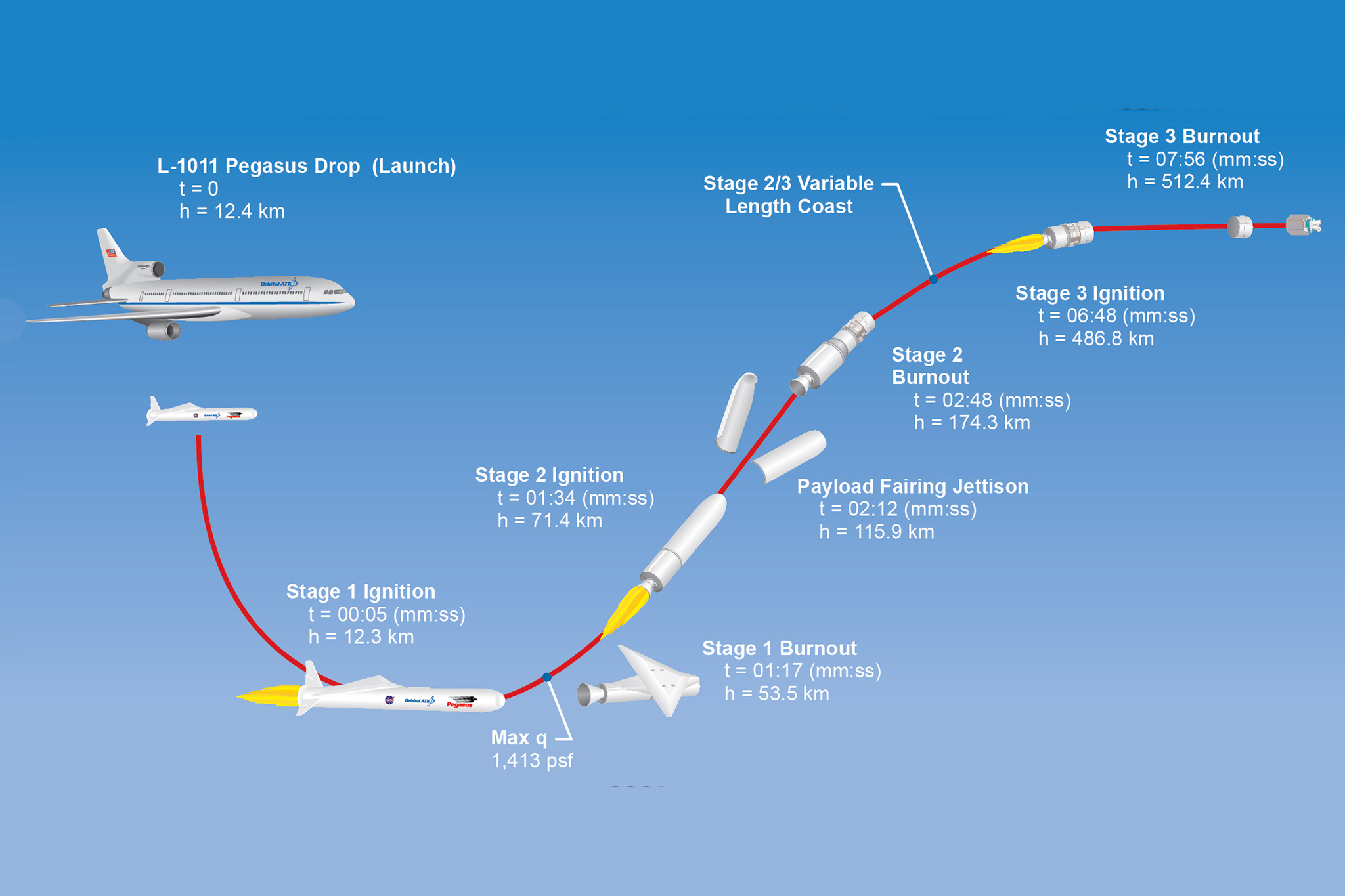 Illustration of the 14-minute launch process