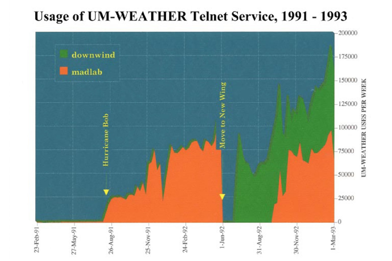 Graph of the usage of the UM-Weather Telnet Service from 1991-1993