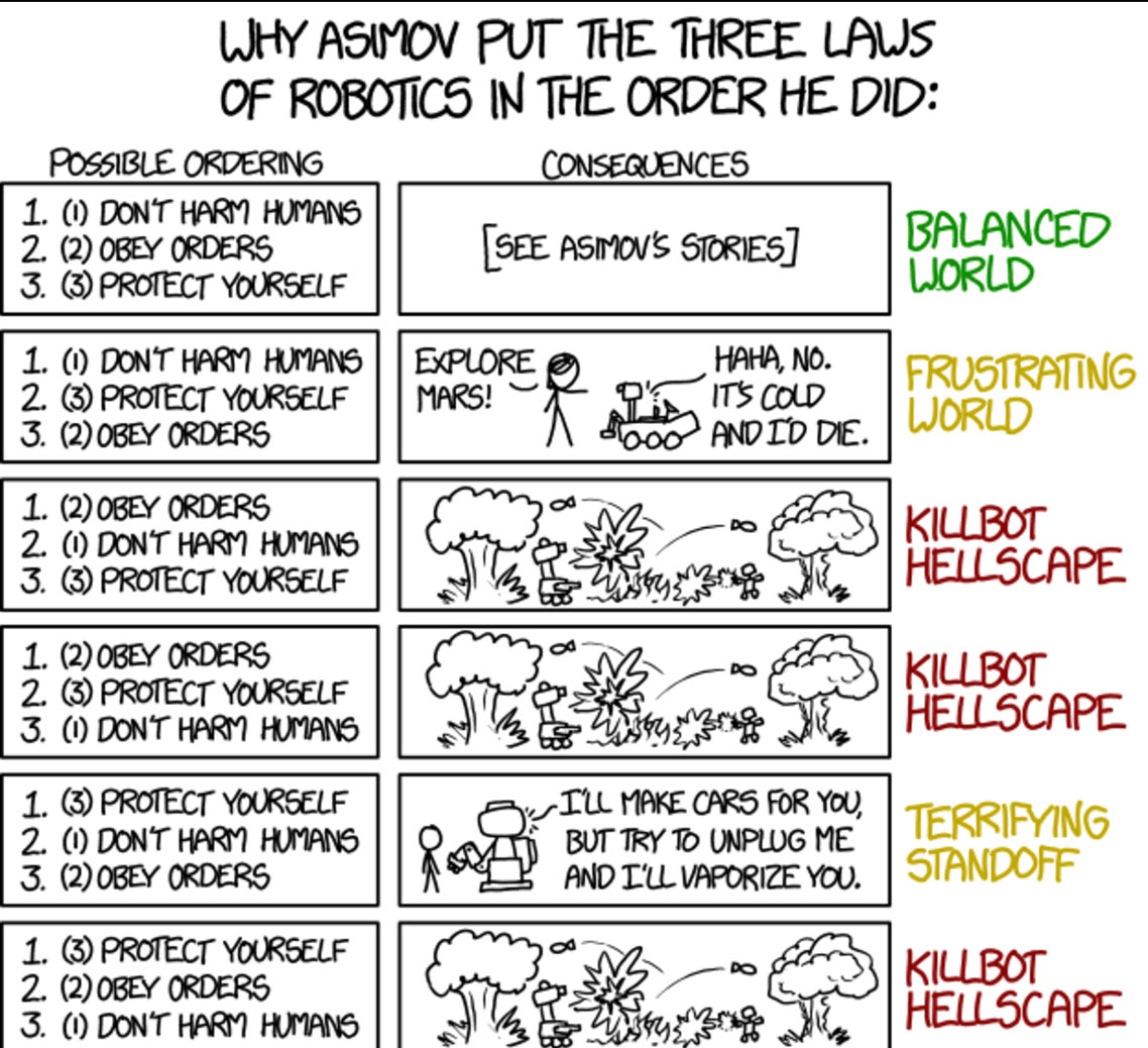 graphic depicting Asimov's laws