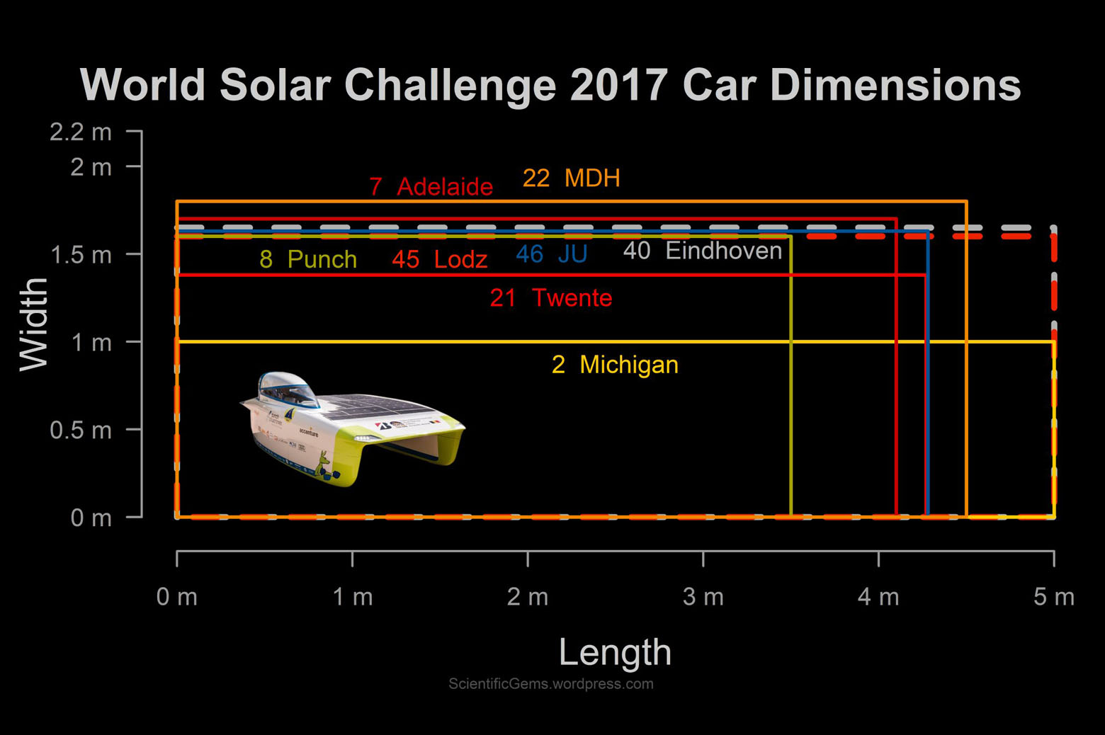 A table comparing the size of the various cars racing the 2017 World Solar Challenge. Michigan's is the longest.