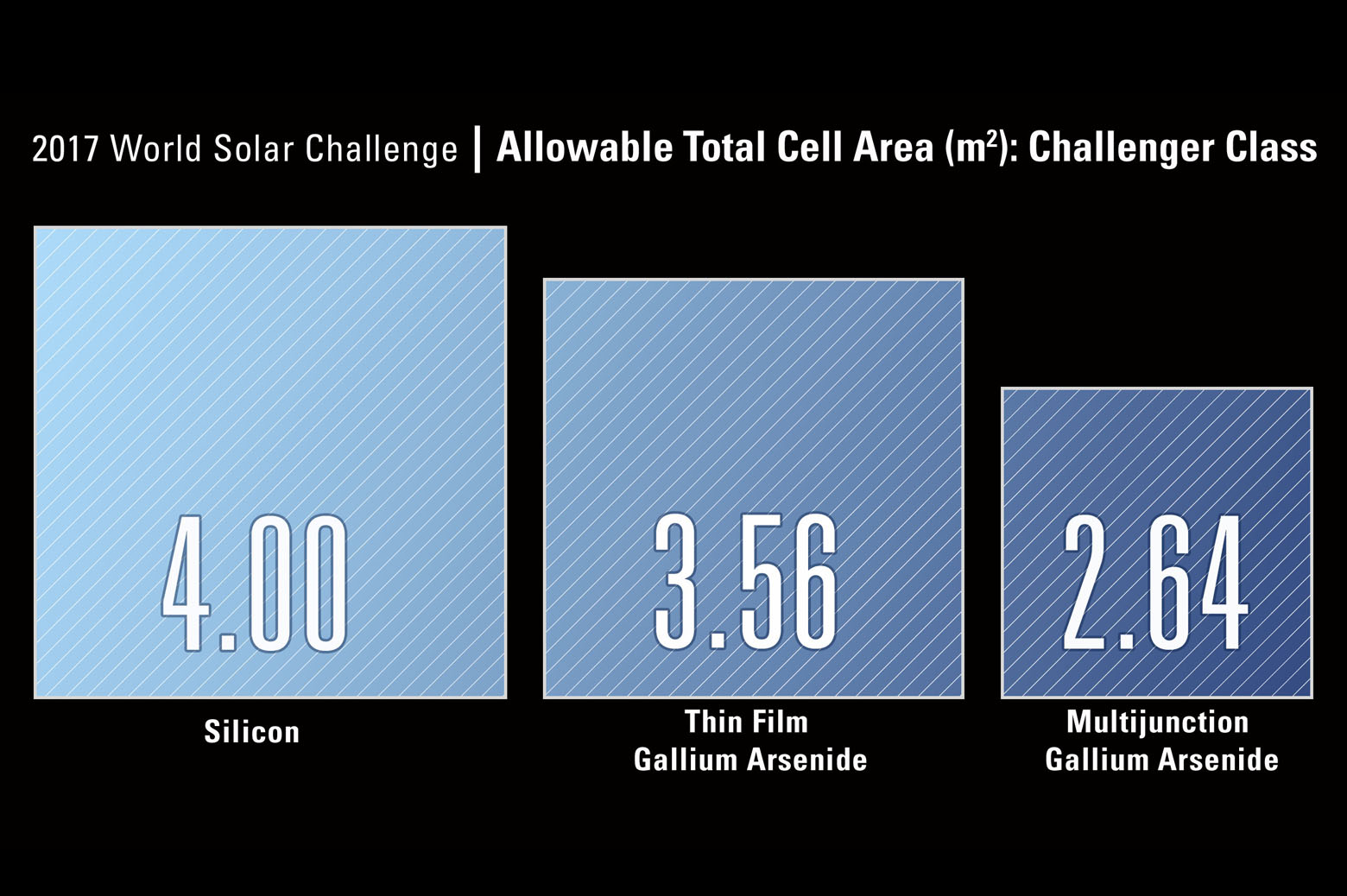 Graphic showing the proportional scale of various allowable solar collection area based on cell type.
