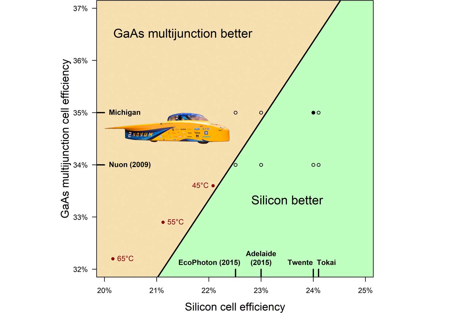 graph showing solar cell efficiency