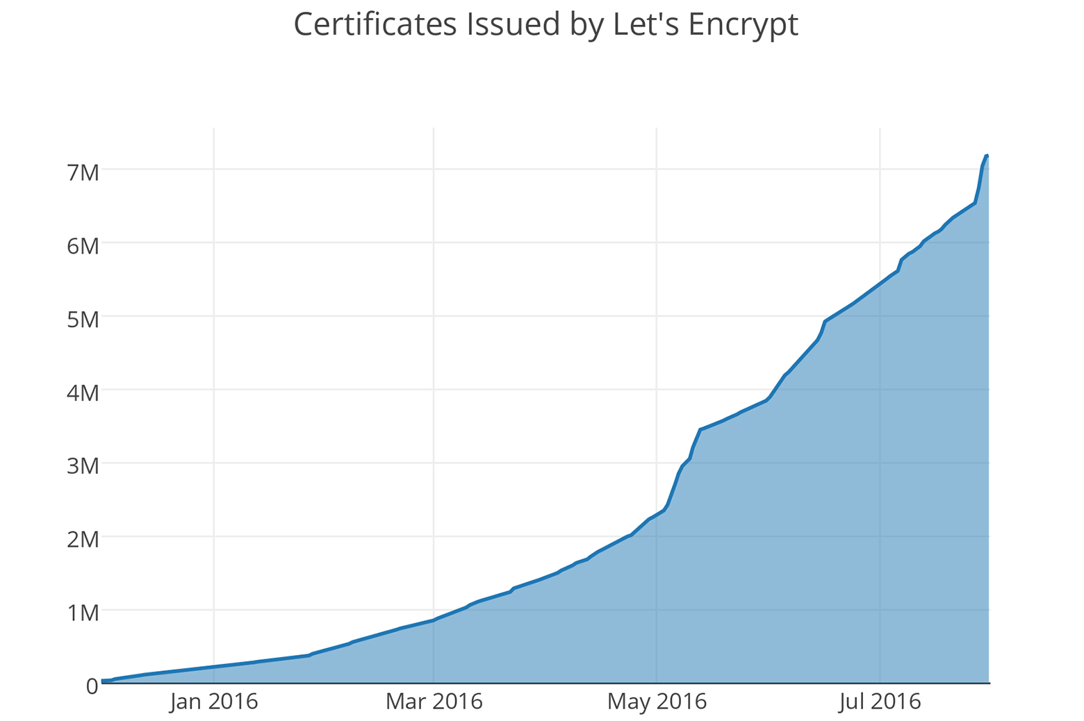 Let's Encrypt issued its 7 millionth certificate on July 29, 2016