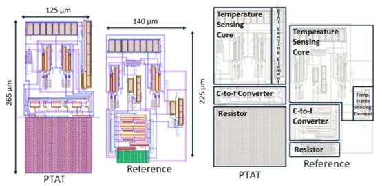 layout and floorplan of sensor
