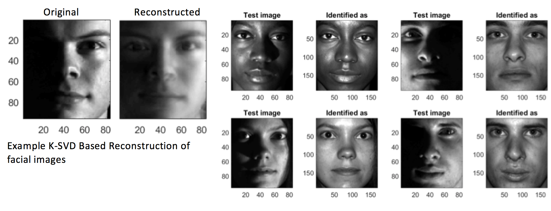 faces identified/reconstructed by a computer