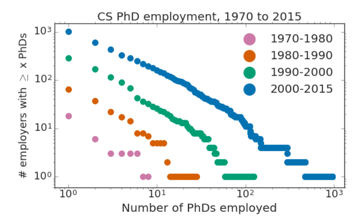 A graph showing that PhD employment has concentrated into fewer large organization over time