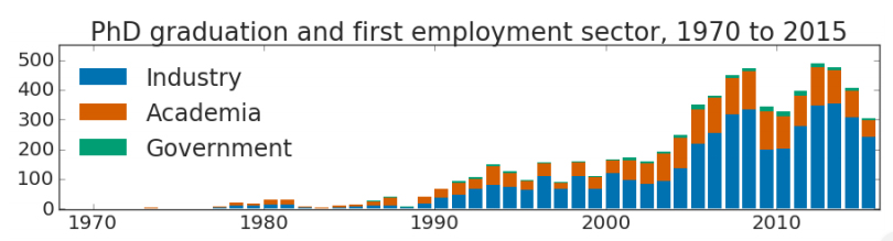 A graph of where CS PhDs have been employed over time