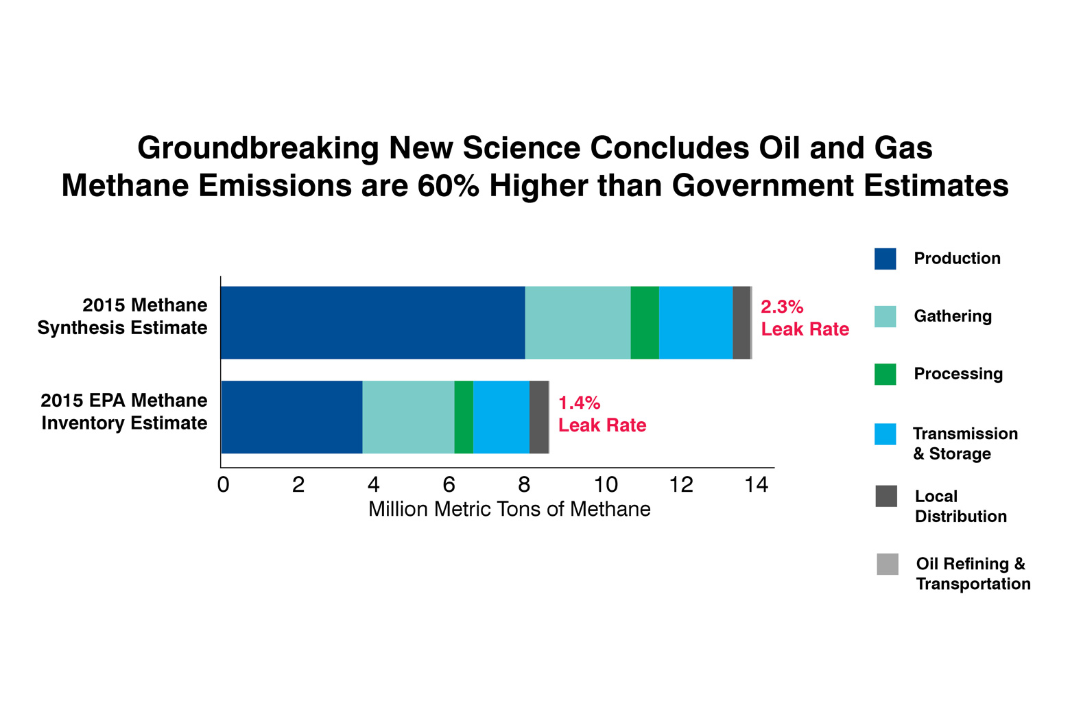 Bar graph showing methane emissions are 60% higher than government estimates