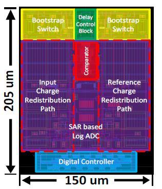Log SAR ADC floorplan
