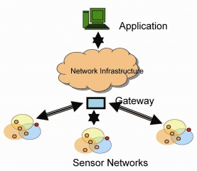 Sensor infographic