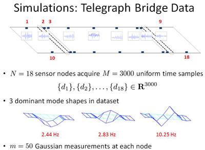 telegraph bridge simulation data