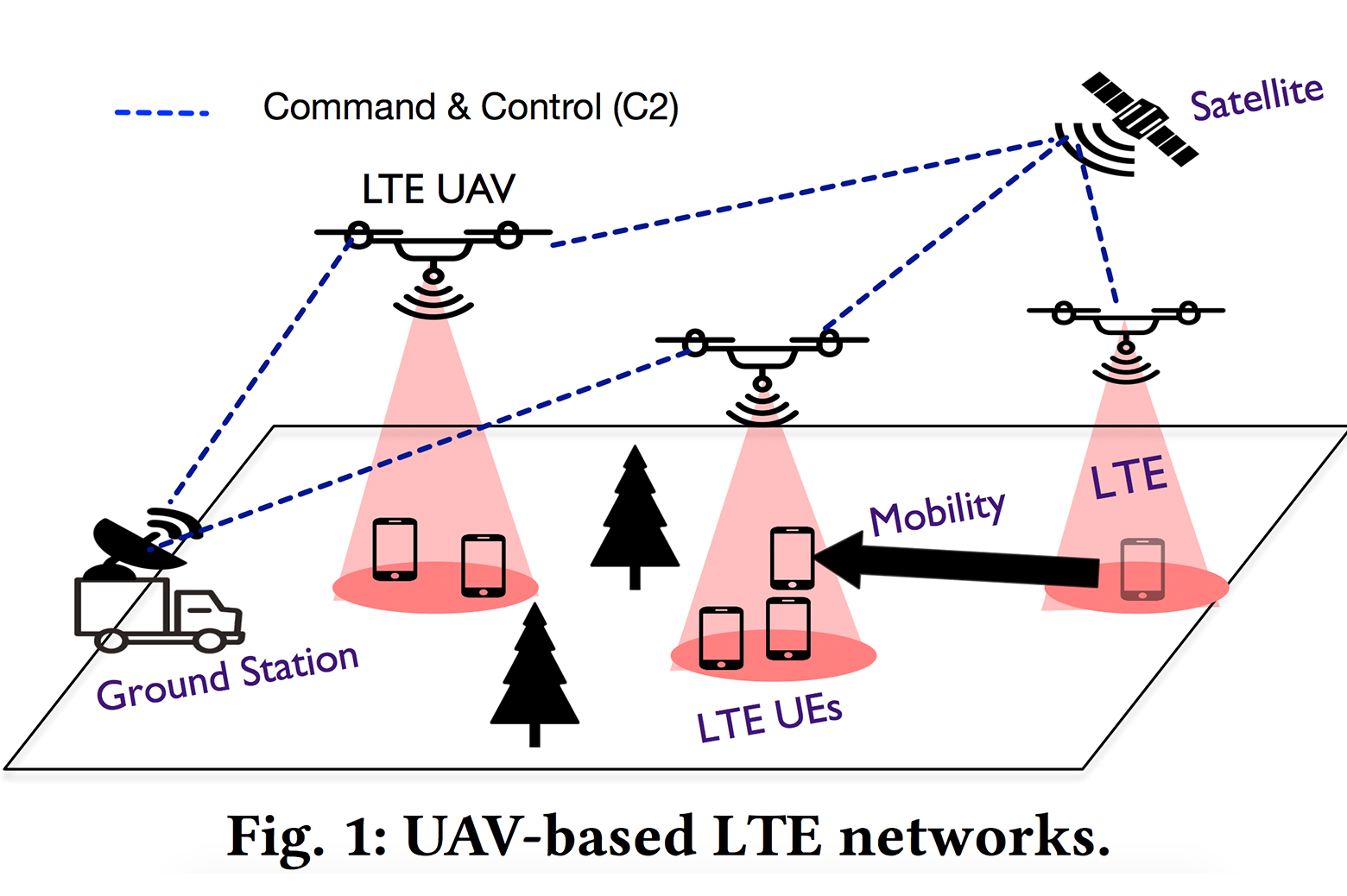 Drone LTE diagram