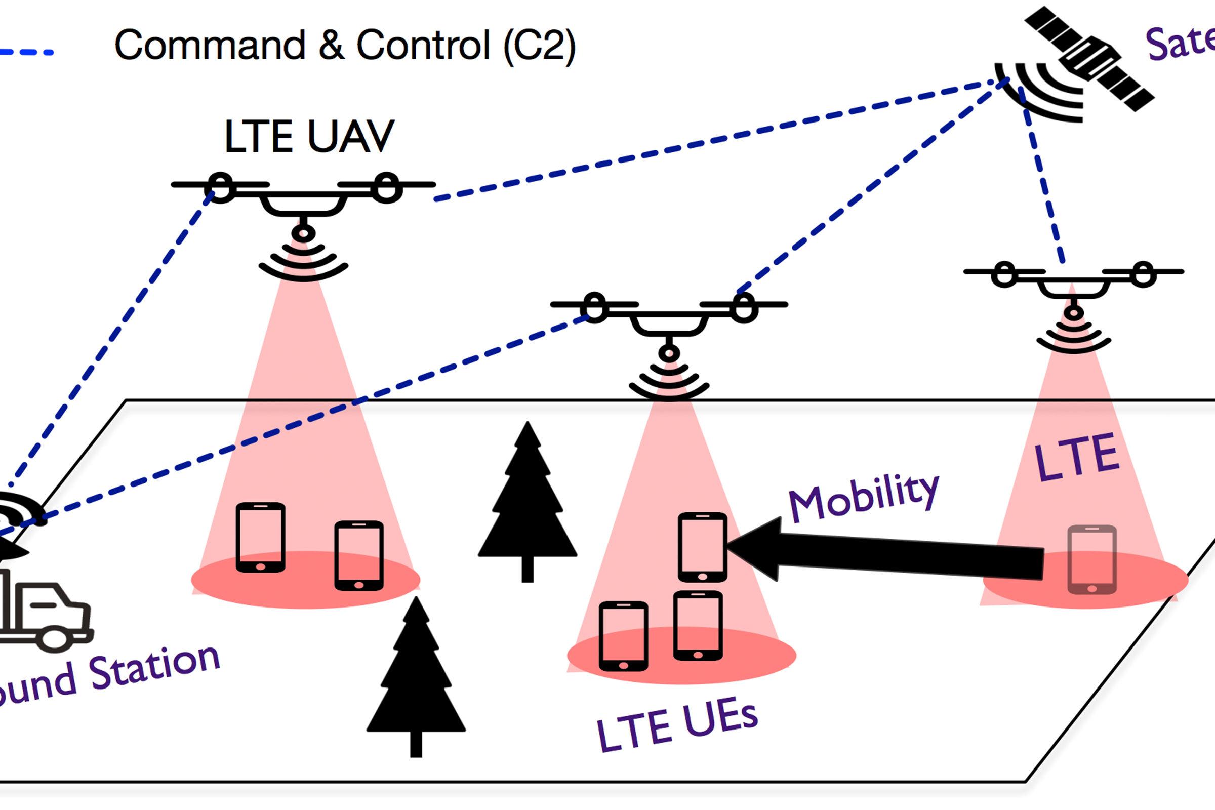 Drone diagram