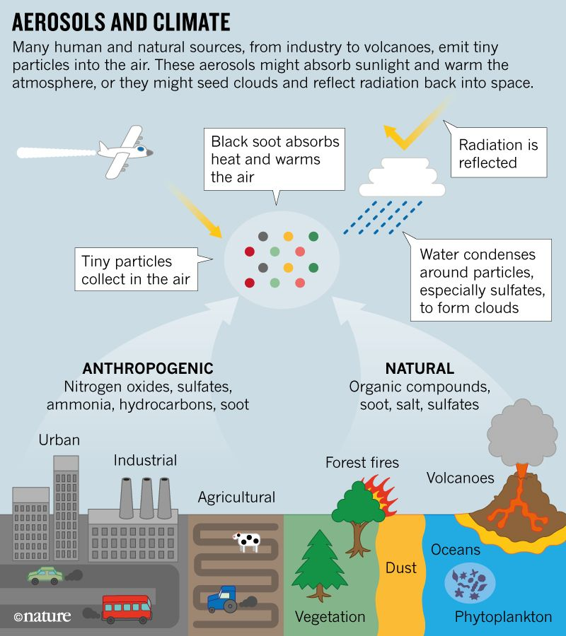 Aerosols and Climate graphic. Credit: Nature