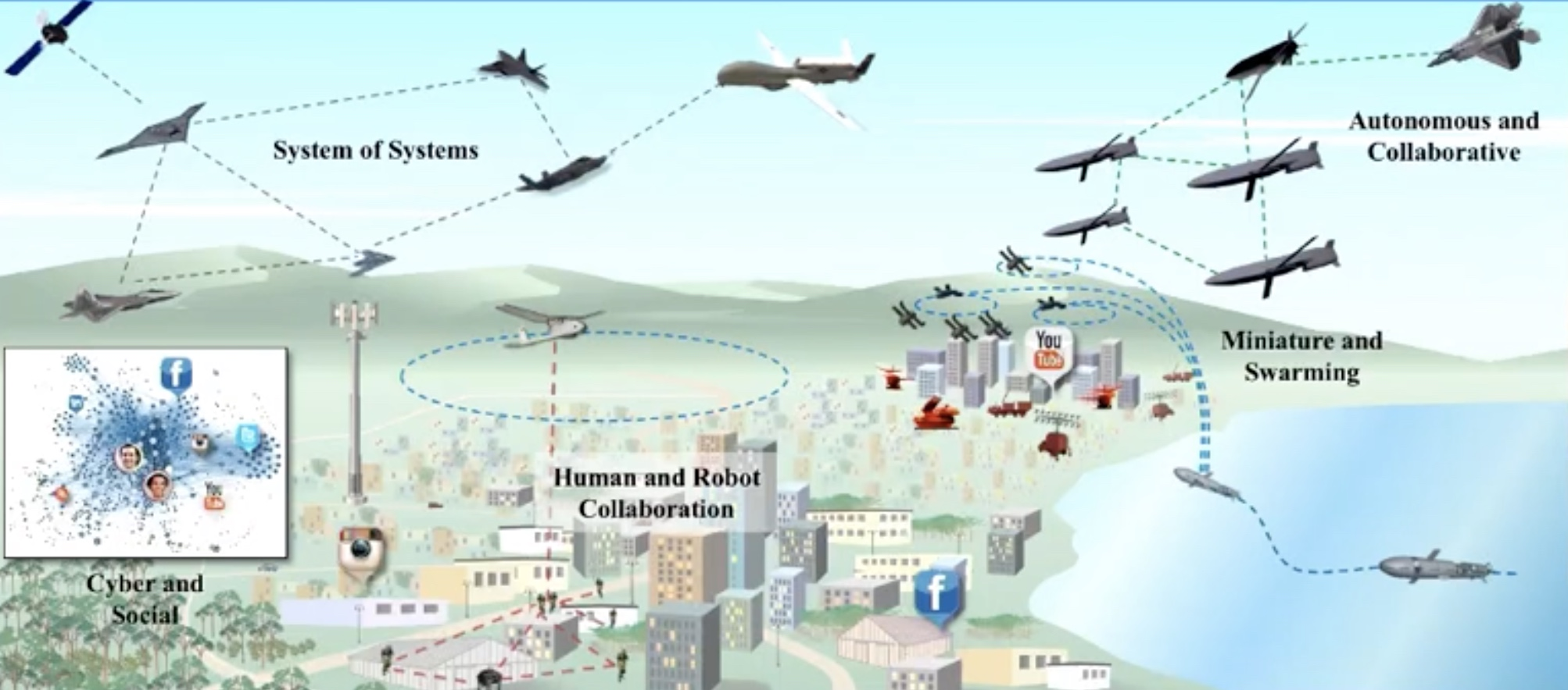 future defense system