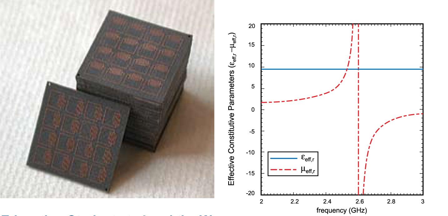 Embedded circuit metamaterial