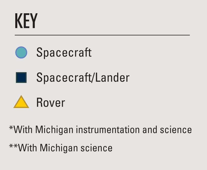 Key to graphs. Blue circle indicates spacecrafts, navy square indicates spacecraft/lander. Yellow triangle indicates rover. * indicates it used Michigan instrumentation and science. ** indicates the use of Michigan science.