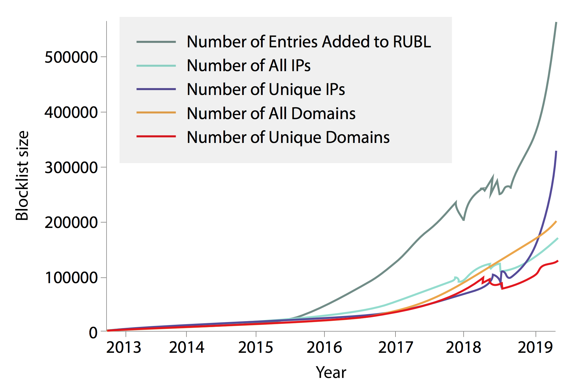 Growth of Russian blocklist (RUBL) over time. Graphic: Steve Alvey/Michigan Engineering