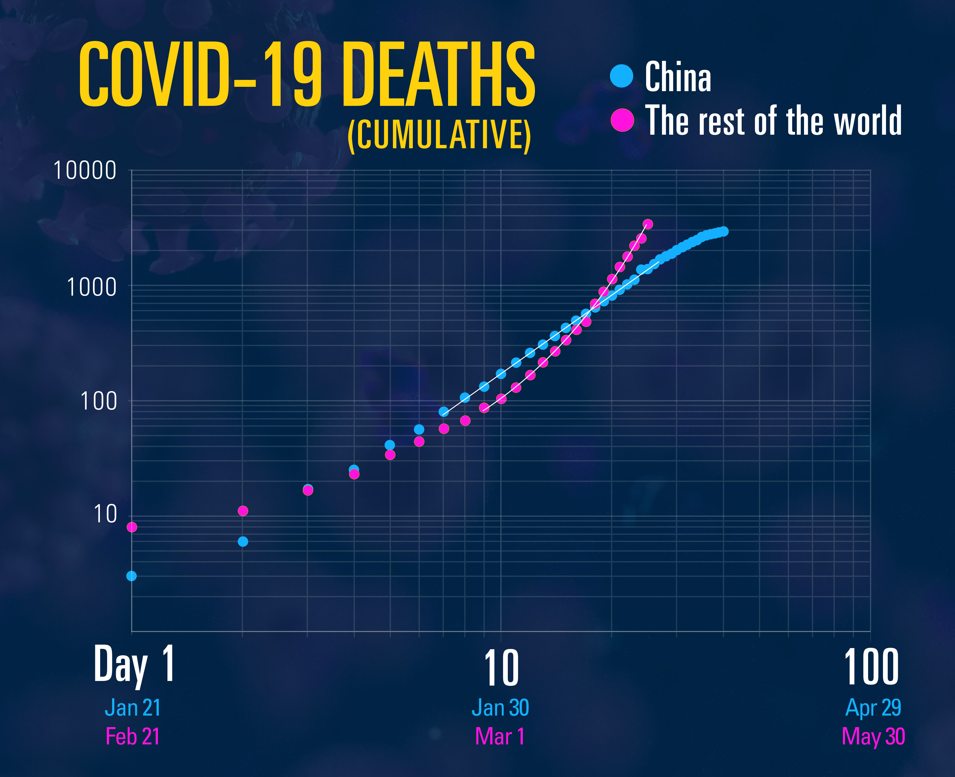 A graph comparing COVID-19 death rates in China with the rest of the world.