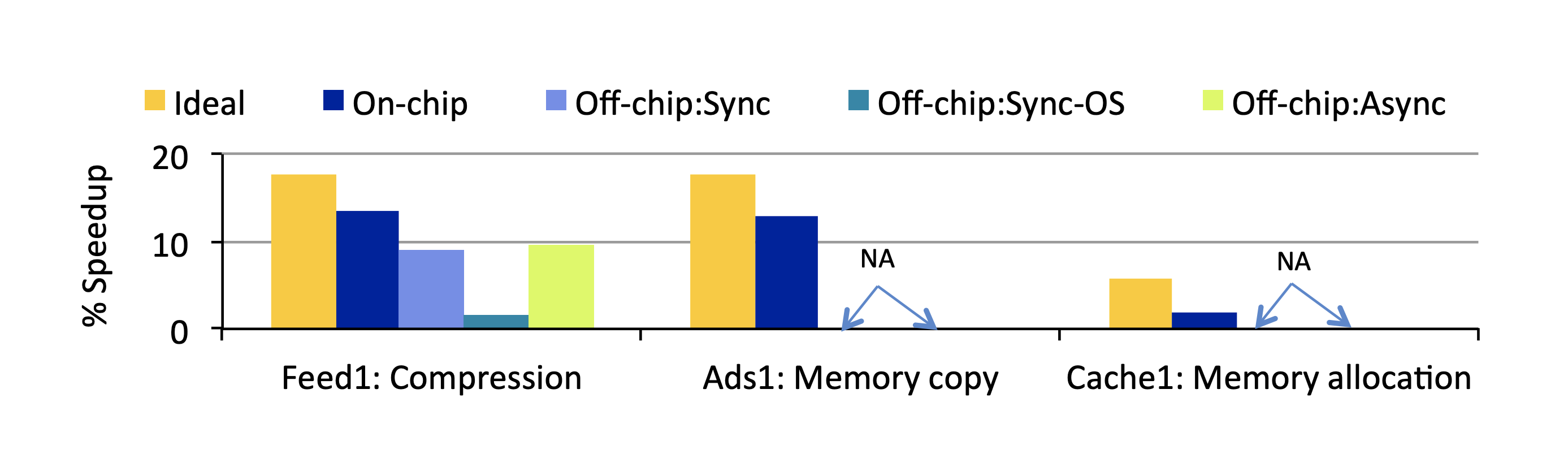 Bar graph of percentage of speedup on different computing steps by Accelerometer