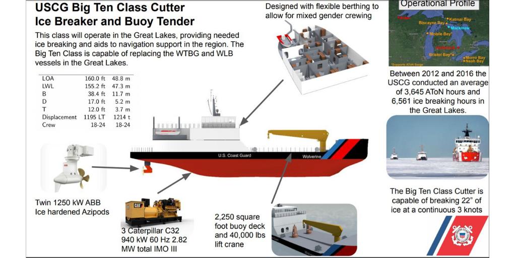 USCG Big Ten Class Cutter