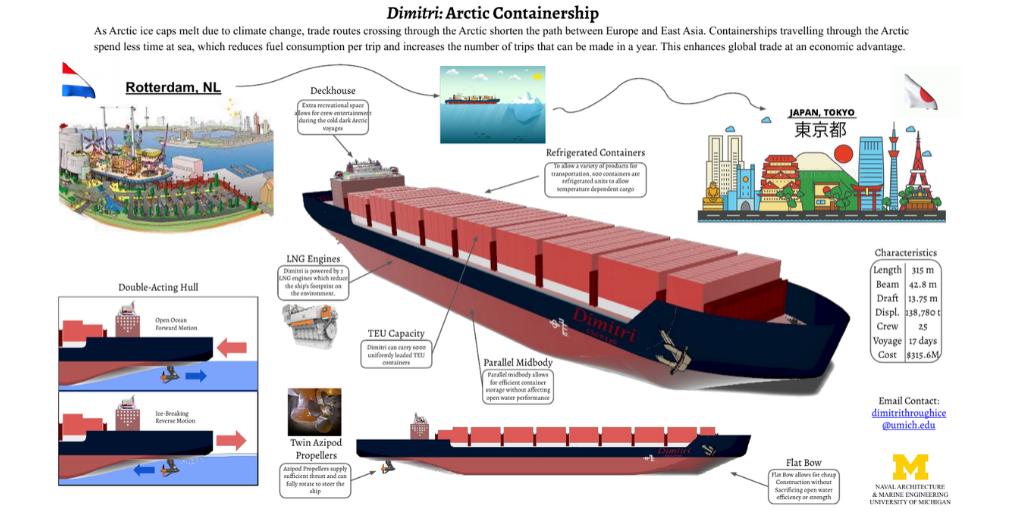 Dimitri: Arctic Containership