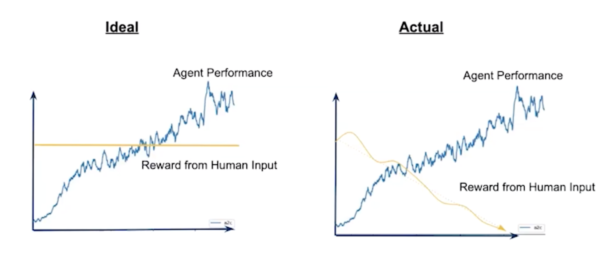 Line graph of human feedback
