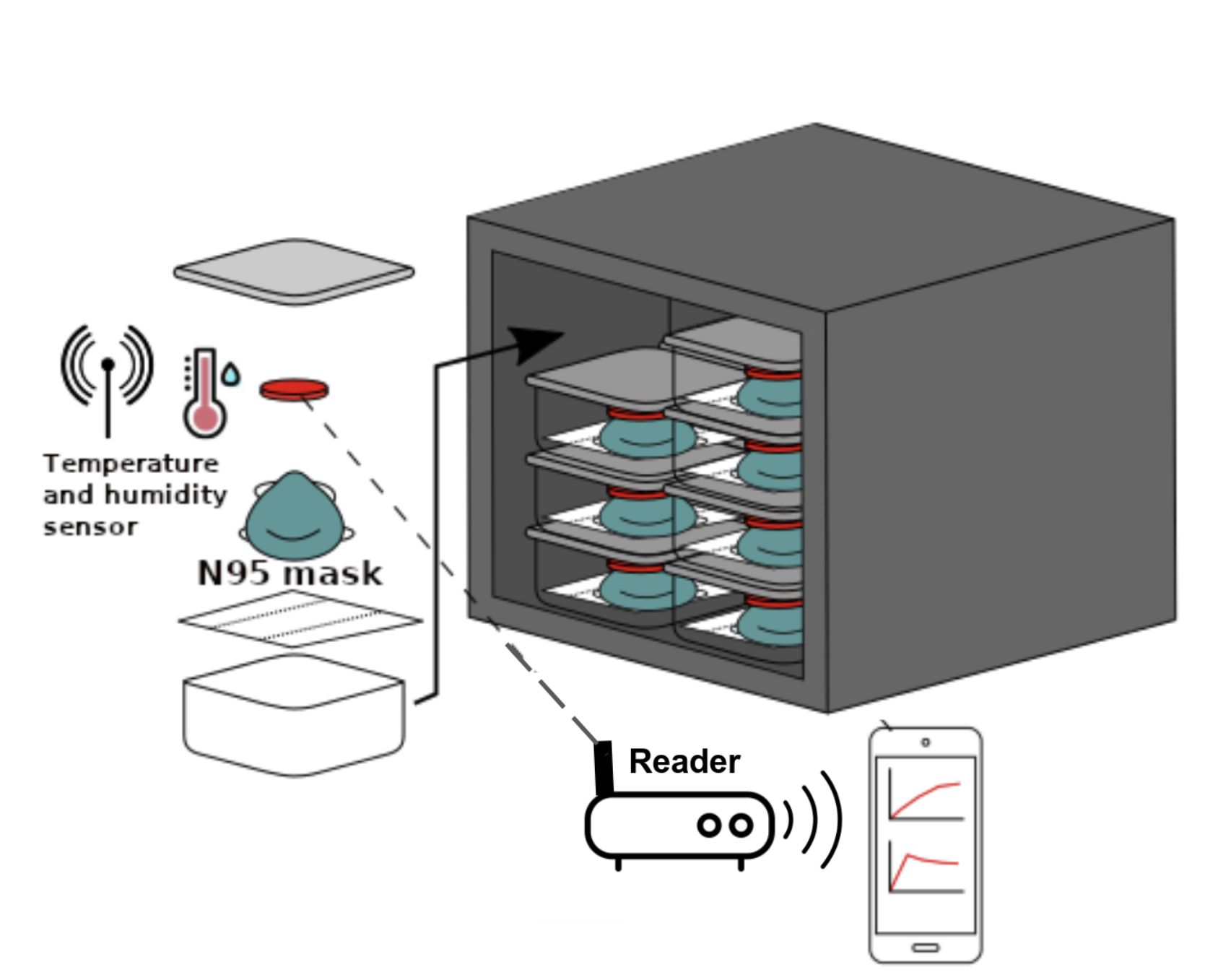 Illustration of the proposed research to instrument ovens with wirelessly powered sensors