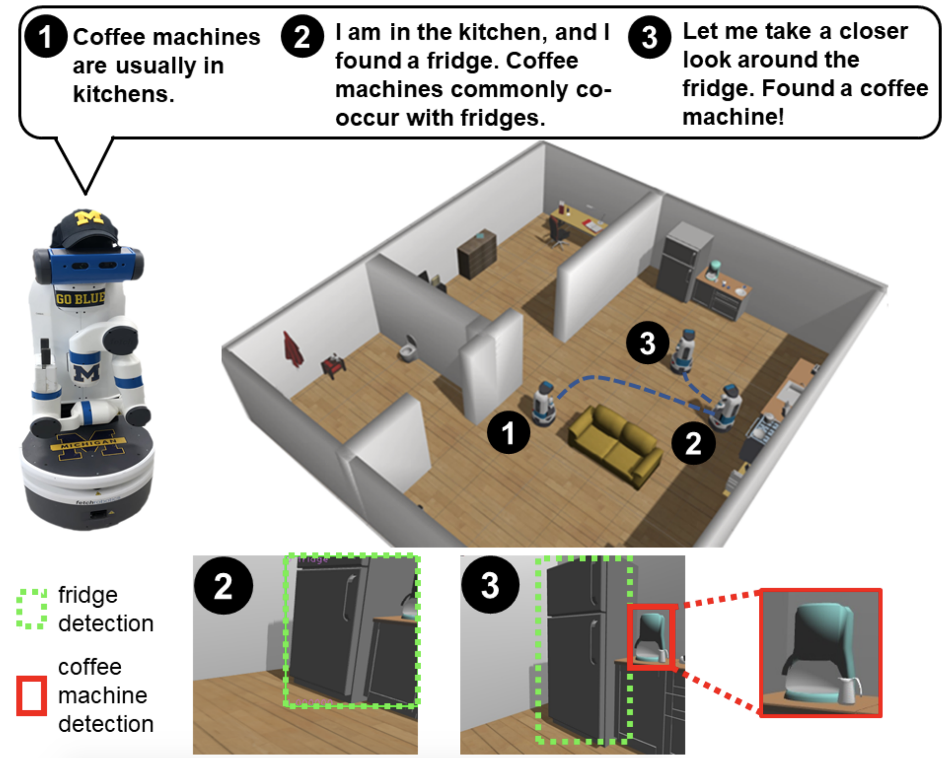 Diagram of a house and a robot's thought process while searching