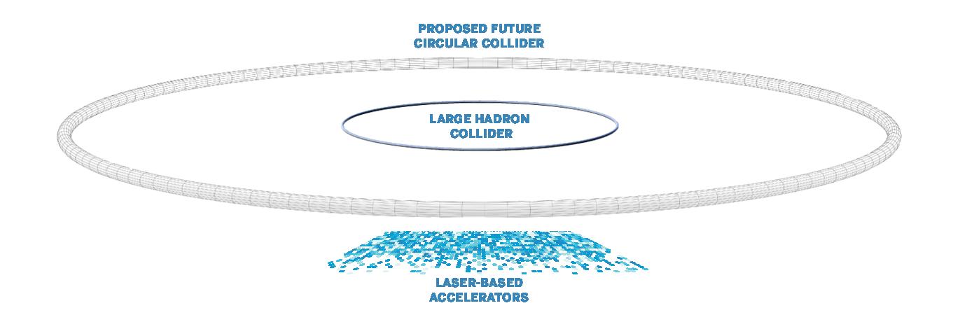 Collider size comparison