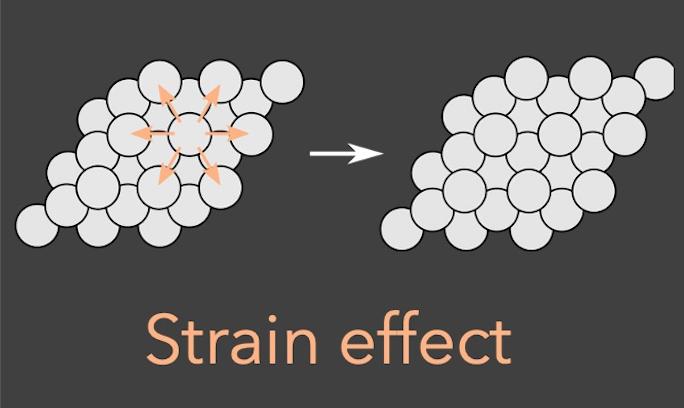 strain effect