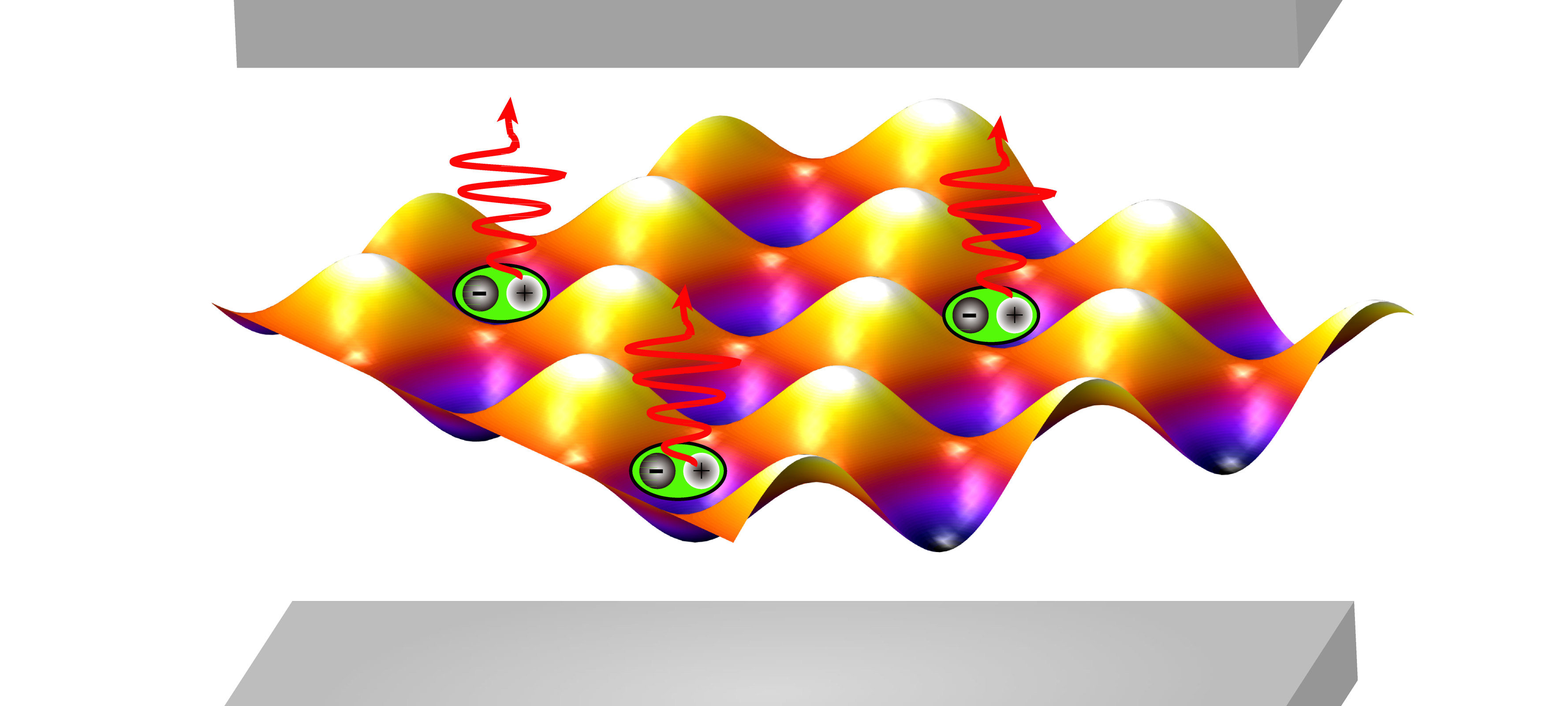 An illustration of the egg crate electronic structure, shown between two mirrors so that the red laser light resonates. The polaritons, trapped in the pockets, are represented by the sum of their parts: a green exciton, with electron and hole shown inside, attached to a red lightwave. Even with just a few excitons in the wells, the energy required to add a new one begins to jump
