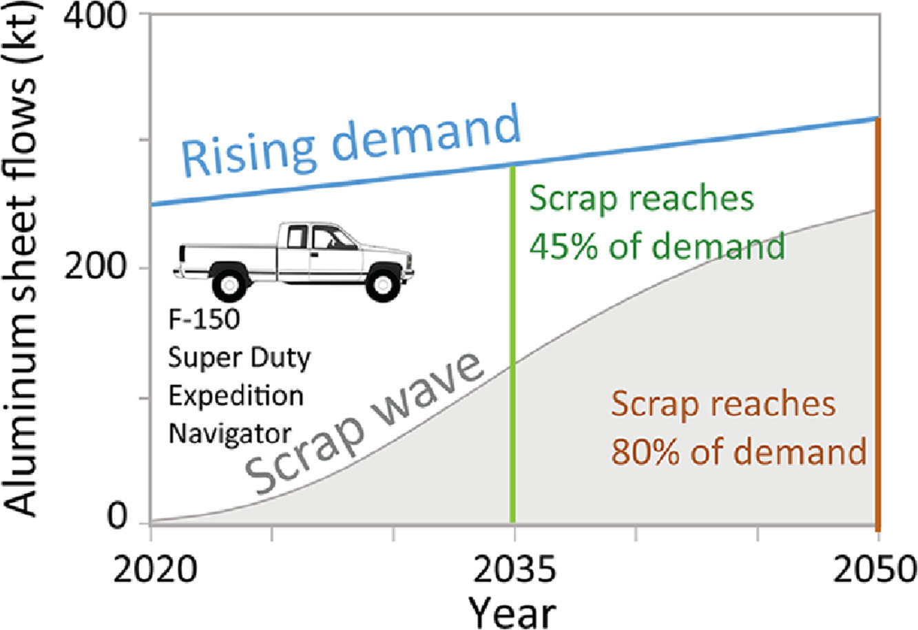 A graph depicting how, over time, the scrap wave will get closer to meeting the rising demand of aluminum sheets.
